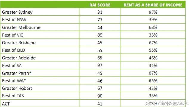 澳大利亚首都地区租房承受力极低