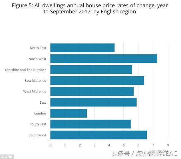 房价每年增长£11 000,官方数据显示,西北地区成为新的增长热点
