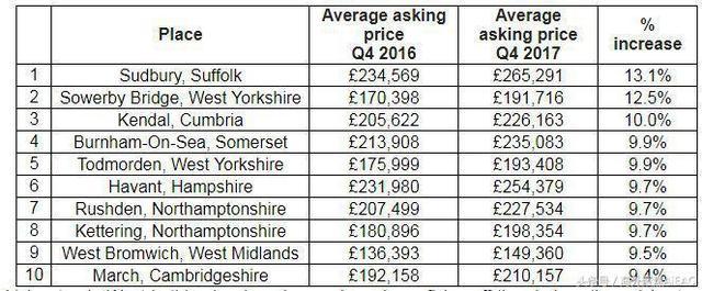 2017年英国十大房地产热点地区