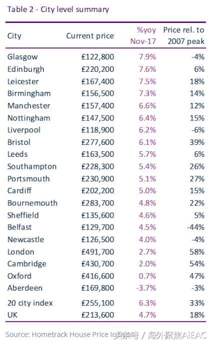 2017英国房价增长最快的城市——格拉斯哥