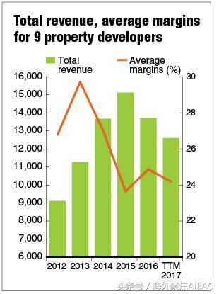 马来开发商的未来将不得不陷入控制利润率的深潭