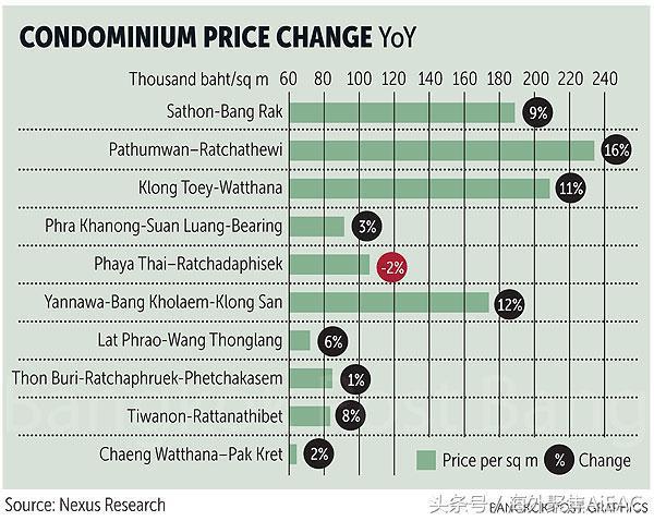 房产税的颁布不太可能被拖延 泰国公寓价格预计增长8%