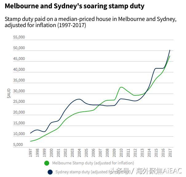 澳洲房地产市场预计2018年将出现的5种趋势