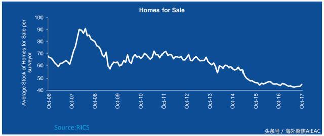 房价在1月会以最快的速度上涨 Halifax预测