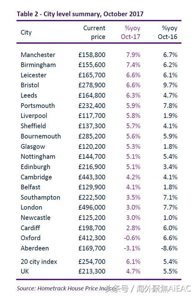伦敦房价目前为平均收入的14.5倍 曼彻斯特和伯明翰正迎头赶上