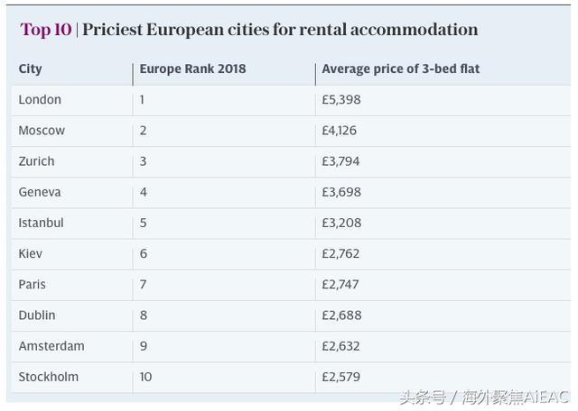 三年期租赁调查 伦敦仍旧是欧洲最昂贵的城市