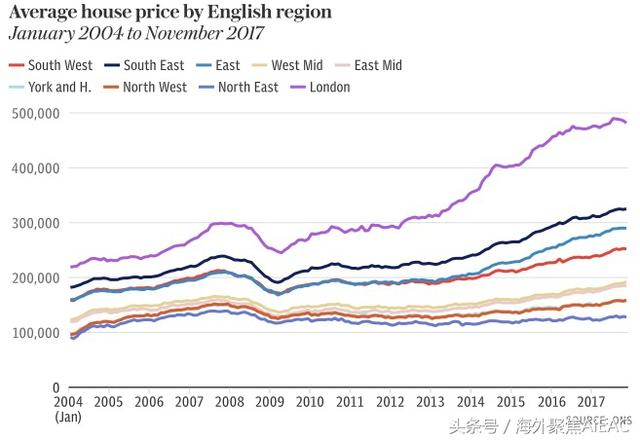 全英年度房价上涨5.1% 无迹象显示市场将出现大幅回调