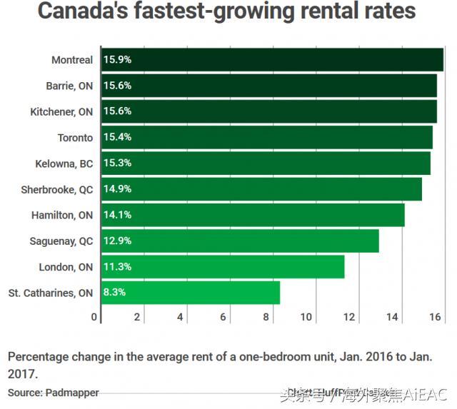 加拿大各市1月份租金数据出炉 多伦多领跑