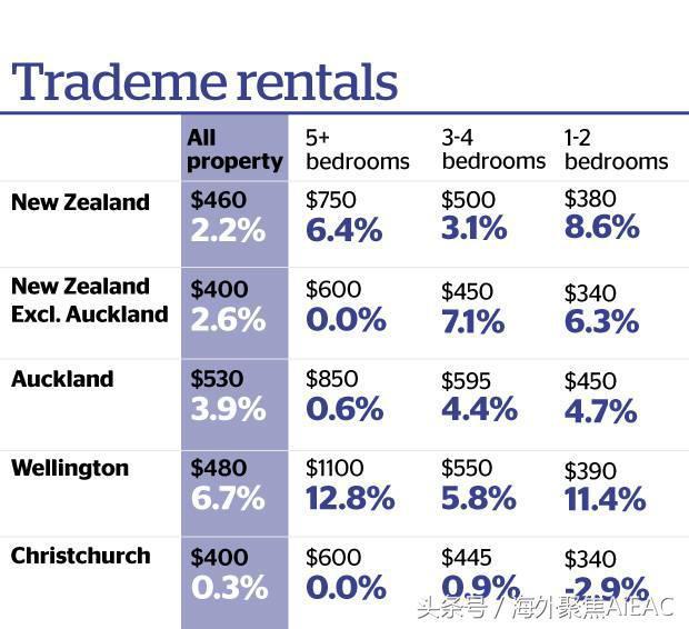 奥克兰出租物业供应量下降 租金中位数上升