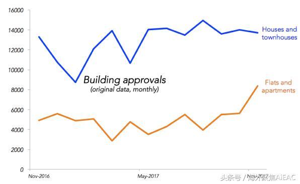 澳洲住宅供应过剩 可能导致房地产市场崩盘