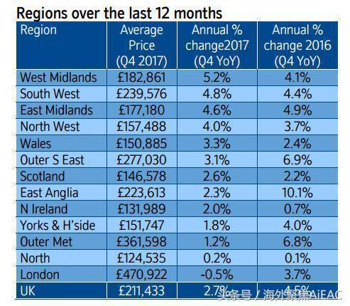 伦敦房价8年来首次下跌 买房首付还要攒8年