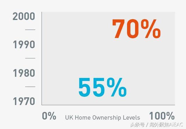 买房出租BtL的历史——英国房产投资201