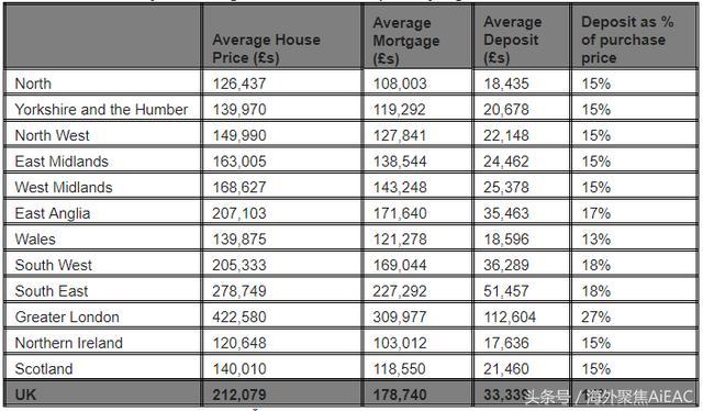 英国的首次购房者数量飙升至10年来的最高水平 连续第六年增长