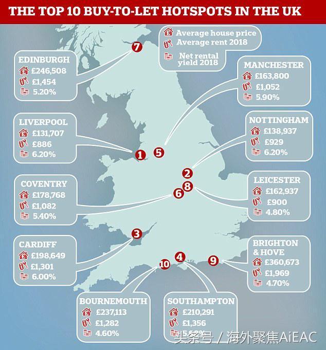 2018年应该在哪里投资租赁物业 我们看看英国的10大租房热点