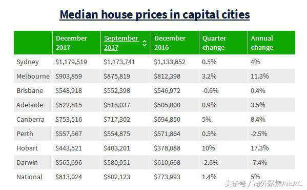 澳大利亚房市状况报告出炉 墨尔本房价创新高 突破90万澳币