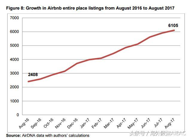奥克兰Airbnb蓬勃发展 长短租及分租各模式皆有良好进项