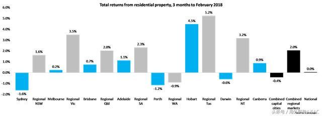 近12年数据显示 澳大利亚区域房地产市场总回报要高于首府城市