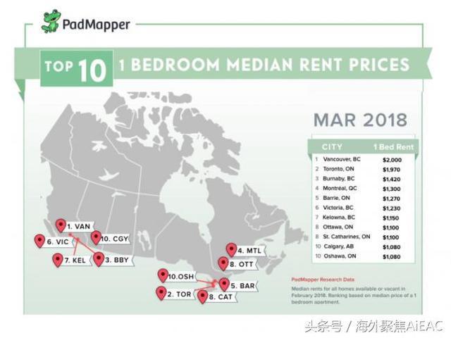 最新全加拿大房租中位数一览 温哥华两居室房租价格下跌
