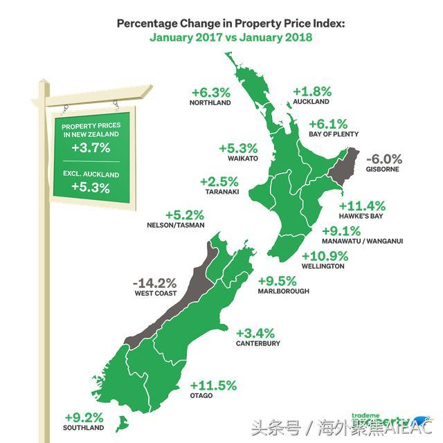 当酷热的新西兰夏天碰撞寒风凌冽的房地产市场 风暴还将继续