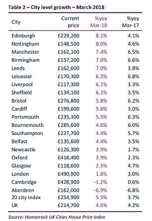 英国每一个待售房产有12个买家追逐 房源数量匮乏 推高房价