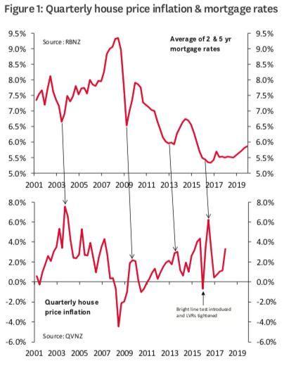 Westpac发布新西兰房地产市场现状 房价再难出戏剧性变化