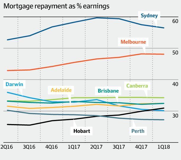 尽管业主们的过半收入仍用于房款 悉尼住房负担能力连续3季度提升