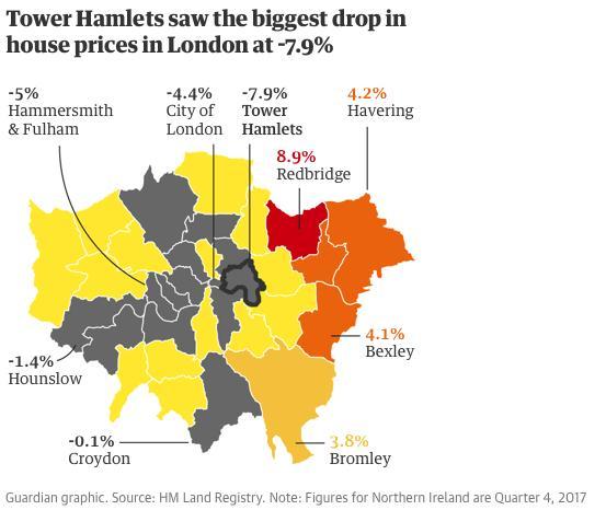 英国政府最新数据显示 伦敦房价自2009年以来首次出现年度下跌