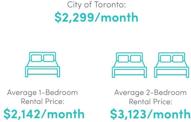 春季加拿大多伦多公寓销售及租赁市场更新 抓狂的日子还在持续