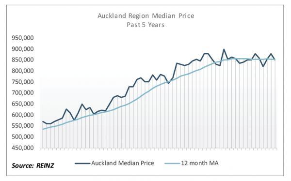 新西兰房地产研究所月度报告出炉 全纽房市涨势喜人