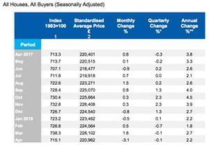 尽管房价下跌 哈利法克斯仍然对房地产市场崩溃的担忧不以为然