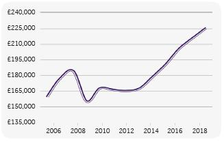 Haart数据显示 英国房屋租金和房价继续稳步上升