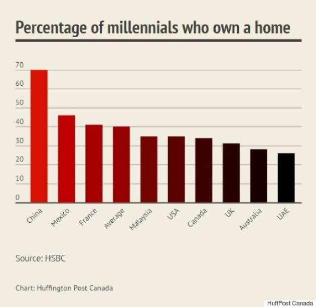 25到34岁的千禧一代青年人现在还买不起房 未来就更难买了