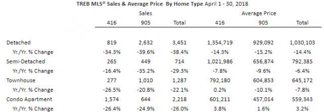 四月份过后多伦多房价跌幅不再 地产局呼吁应减收转让税
