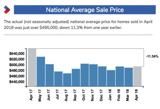 加拿大房地产市场十年停滞期来临?楼市前景迷雾层层