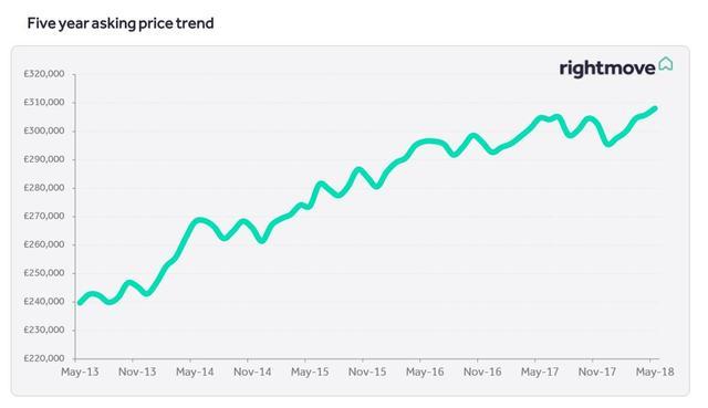 五月份Rightmove英国房产报告:要价现历史高位 房市将持续回暖