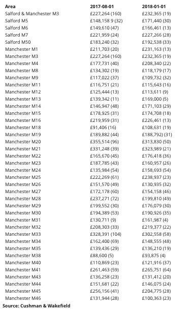 曼切斯特及索尔福德地区房屋价格大幅提升 超过英国全国平均水平