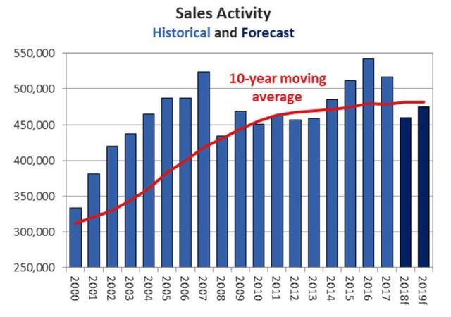 加拿大房地产协会下调了房屋销售预期 5月份销售额同比下降16.2%