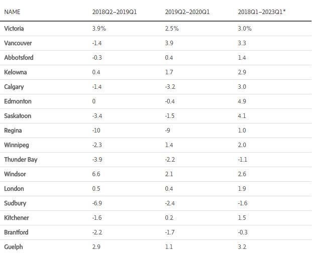 加拿大未来房产市场前景预测 多伦多与不列颠哥伦比亚仍保持强劲