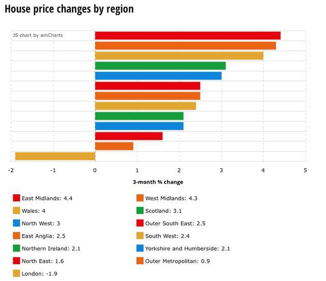 房价增长到达5年低点 英国的房价是如何被抑制的