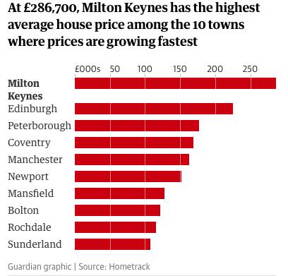 在爱丁堡和曼彻斯特的繁荣中 伦敦房价增长达到了九年以来最低点