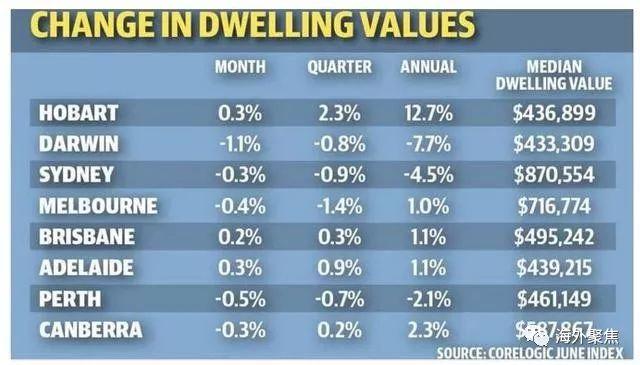 澳洲房价并不是全线下跌!这个城市年度涨幅超12%!