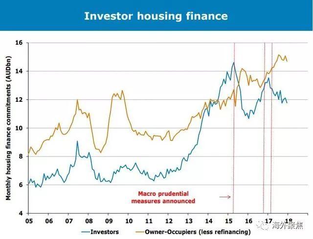 澳洲五个首府城市的房价预期将大幅下调