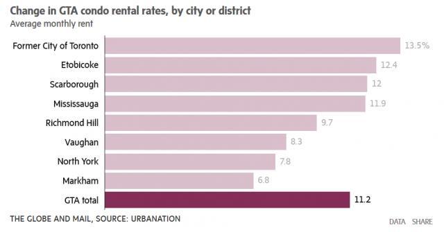 加拿大房价收复失地开始回升了 公寓租金还在继续上涨