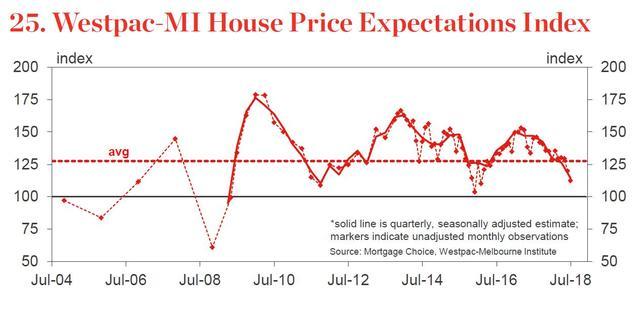 多数人预计澳洲房价将继续下跌 但仍有43%的人坚信上涨