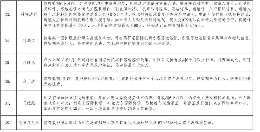 2018年全球护照排名公布,中国含金量又上升啦!